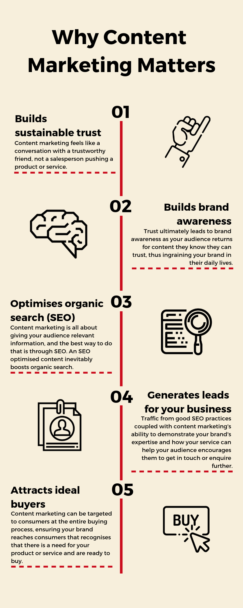 Flow chart explaining the 5 reasons why content marketing is important