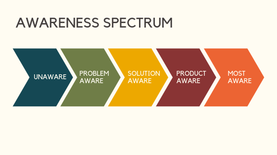 A flow chart about the content marketing awareness spectrum