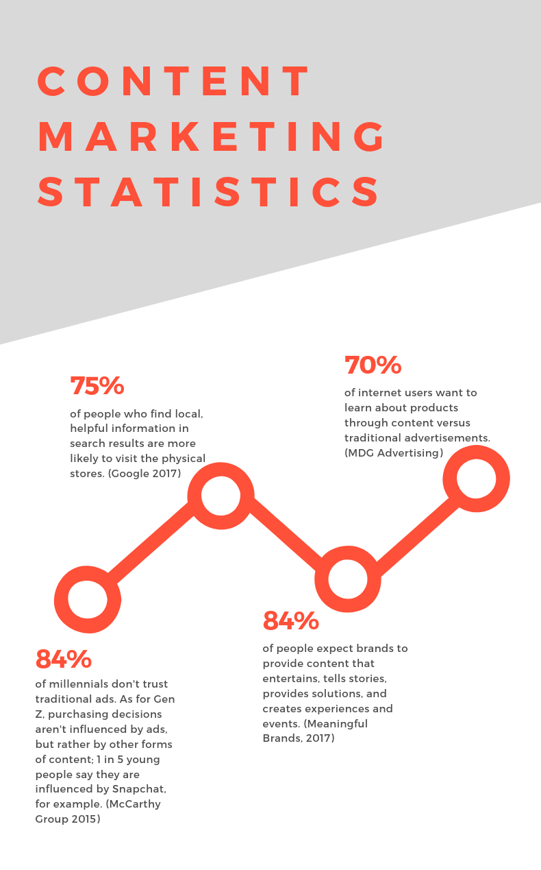 Simplified statistic research on the importance of content marketing towards consumers in recent years.